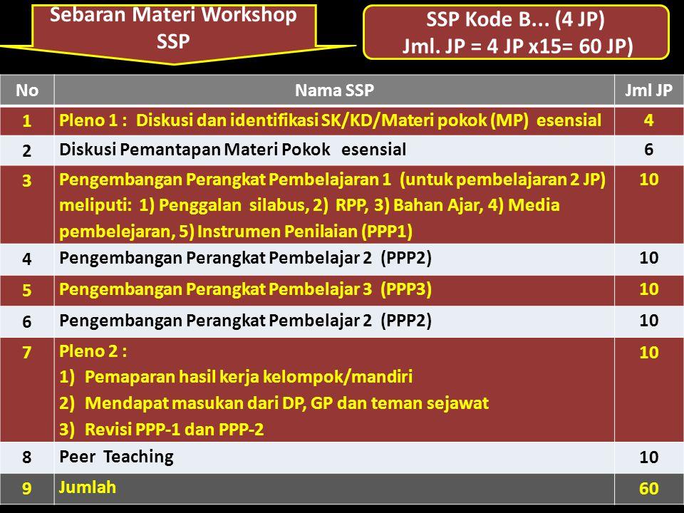 Sebaran Materi Workshop SSP SSP Kode B... (4 JP) Jml. JP = 4 JP x15= 60 JP) NoNama SSPJml JP 1 Pleno 1 : Diskusi dan identifikasi SK/KD/Materi pokok (