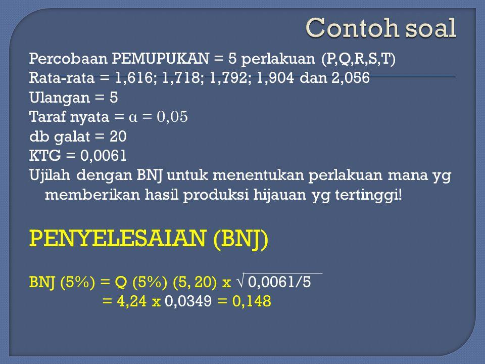 Percobaan PEMUPUKAN = 5 perlakuan (P,Q,R,S,T) Rata-rata = 1,616; 1,718; 1,792; 1,904 dan 2,056 Ulangan = 5 Taraf nyata = α = 0,05 db galat = 20 KTG =