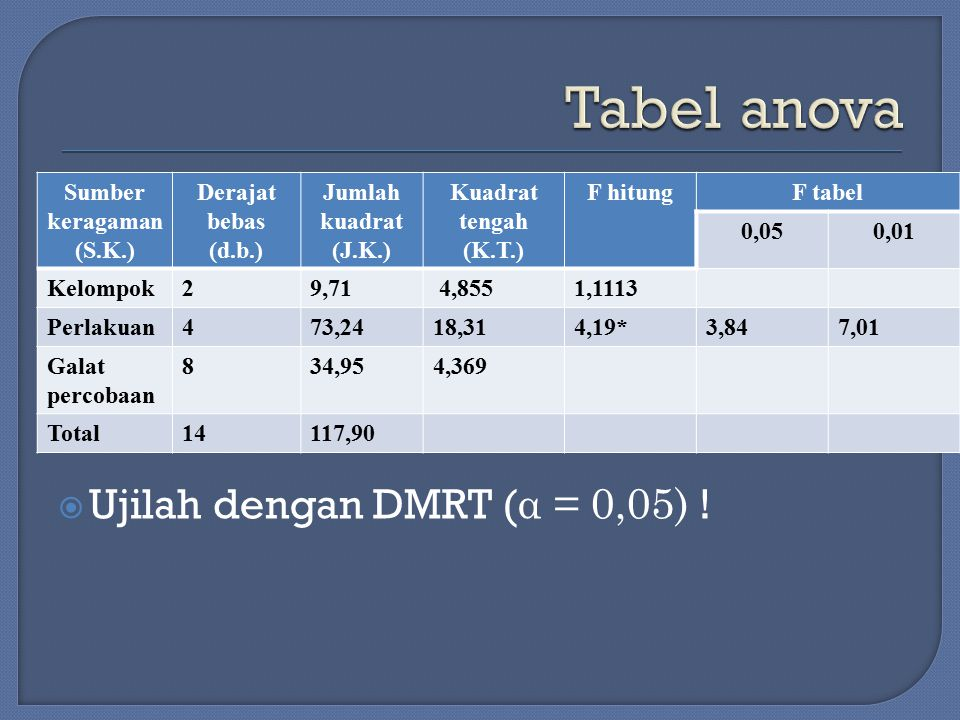  Ujilah dengan DMRT ( α = 0,05) ! Sumber keragaman (S.K.) Derajat bebas (d.b.) Jumlah kuadrat (J.K.) Kuadrat tengah (K.T.) F hitungF tabel 0,050,01 K