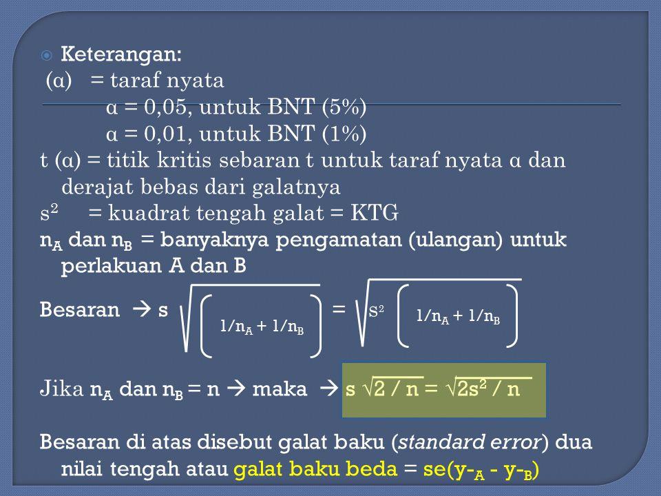  Keterangan: (α) = taraf nyata α = 0,05, untuk BNT (5%) α = 0,01, untuk BNT (1%) t (α) = titik kritis sebaran t untuk taraf nyata α dan derajat bebas