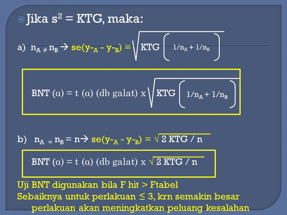  Jika s 2 = KTG, maka: a) n A ≠ n B  se(y- A - y- B ) = KTG BNT ( α) = t (α) (db galat) x KTG b) n A = n B = n  se(y- A - y- B ) = √ 2 KTG / n BNT