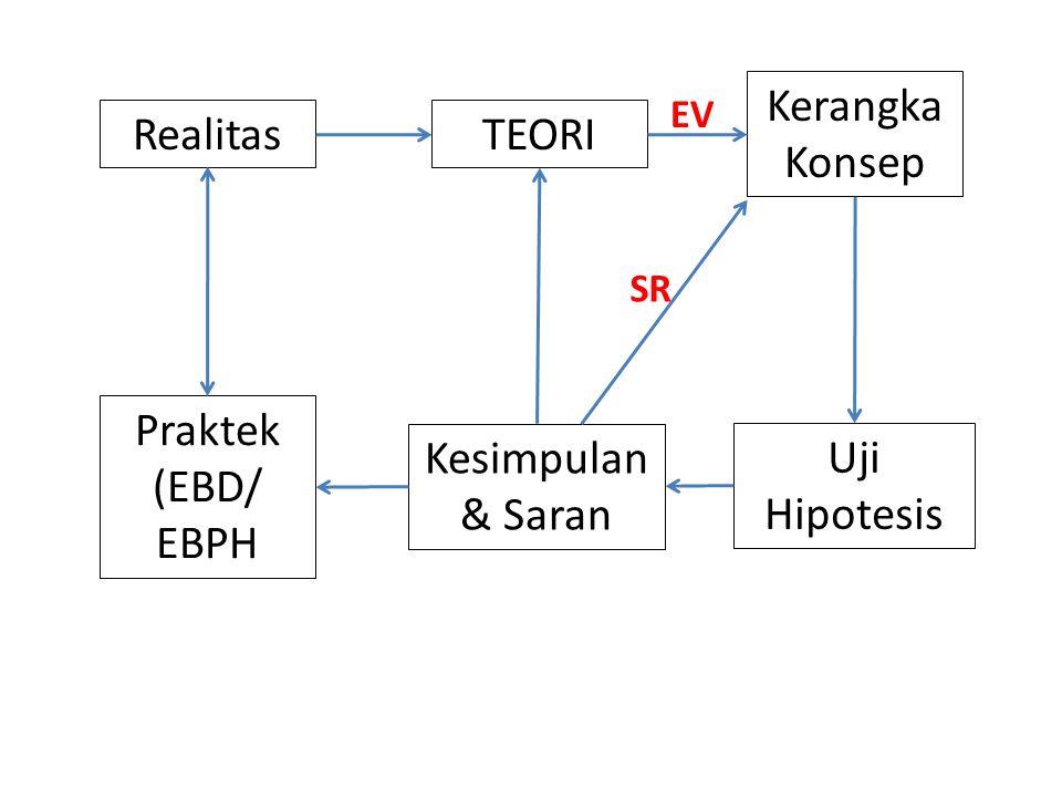 Realitas Kerangka Konsep Praktek (EBD/ EBPH TEORI Uji Hipotesis Kesimpulan & Saran EV SR