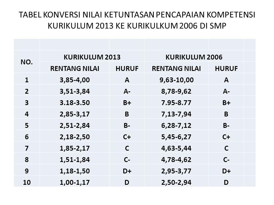KETERANGAN Konversi nilai dari Kurikulum 2013 ke Kurikulum 2006, berdasarkan pada pencapaian kompetensi yang dicapai oleh peserta didik adalah sbb.