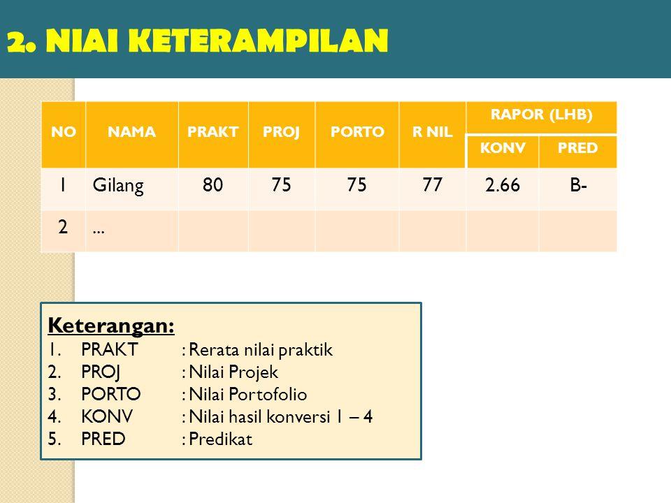 2. NIAI KETERAMPILAN NONAMAPRAKTPROJPORTOR NIL RAPOR (LHB) KONVPRED 1Gilang8075 772.66B- 2...