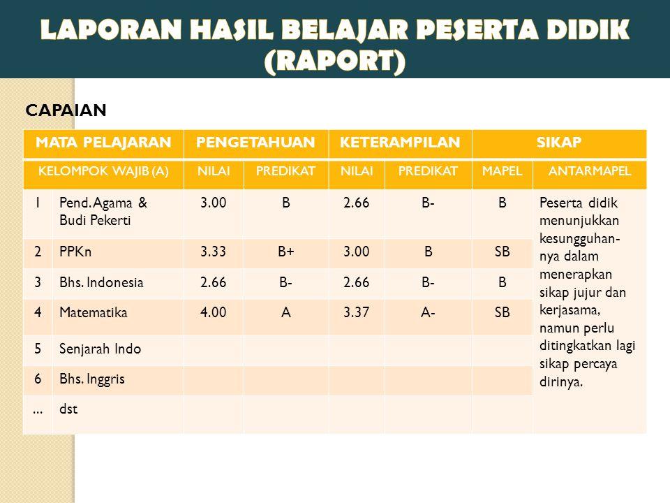 MATA PELAJARANPENGETAHUANKETERAMPILANSIKAP KELOMPOK WAJIB (A)NILAIPREDIKATNILAIPREDIKATMAPELANTARMAPEL 1Pend.