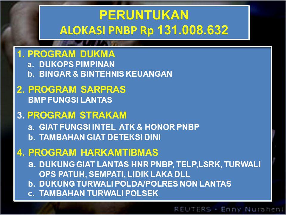 PERUNTUKAN ALOKASI PNBP Rp 131.008.632 PERUNTUKAN ALOKASI PNBP Rp 131.008.632 1.PROGRAM DUKMA a. DUKOPS PIMPINAN b. BINGAR & BINTEHNIS KEUANGAN 2.PROG