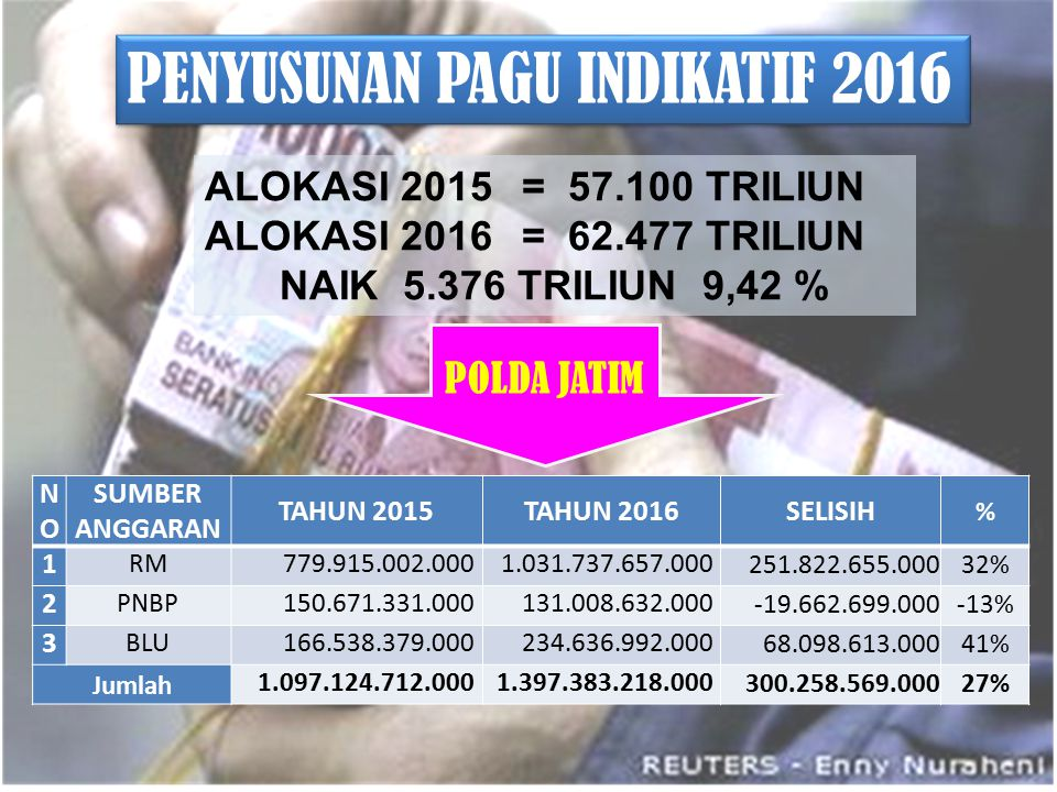 PENYUSUNAN PAGU INDIKATIF 2016 POLDA JATIM ALOKASI 2015= 57.100 TRILIUN ALOKASI 2016= 62.477 TRILIUN NAIK 5.376 TRILIUN 9,42 % NONO SUMBER ANGGARAN TA