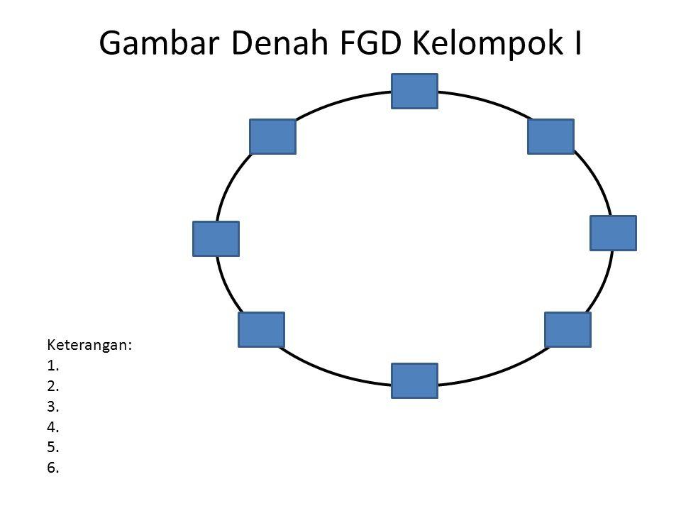Gambar Denah FGD Kelompok I Keterangan: 1. 2. 3. 4. 5. 6.