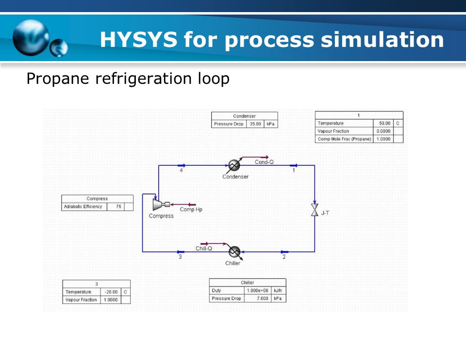 HYSYS for process simulation Propane refrigeration loop