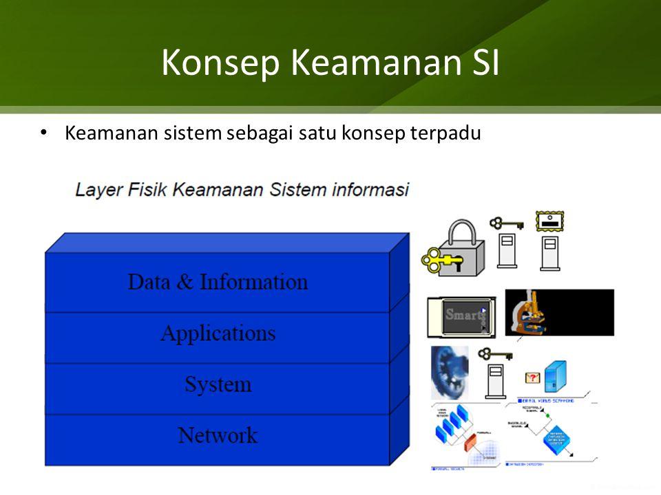 Konsep Keamanan SI Keamanan sistem sebagai satu konsep terpadu