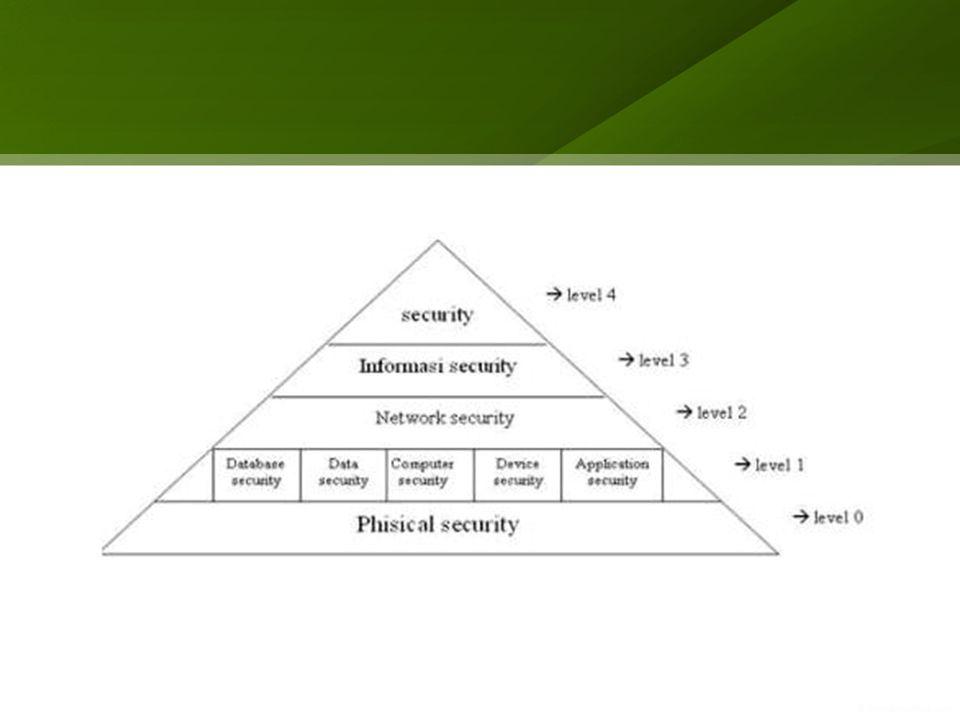 Fokus Utama Keamanan SI – Tiga Fokus Utama Physical Security Operational Security Management and Policies – Segitiga Keamanan