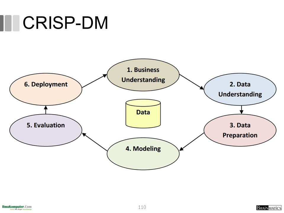 CRISP-DM 110