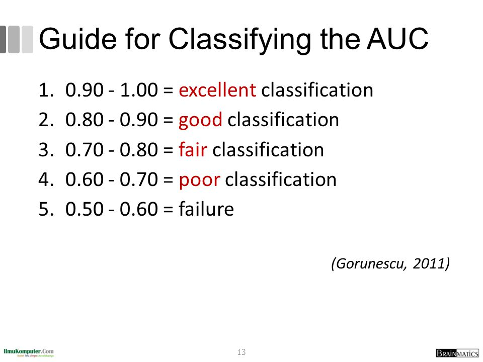 Guide for Classifying the AUC 1.0.90 - 1.00 = excellent classification 2.0.80 - 0.90 = good classification 3.0.70 - 0.80 = fair classification 4.0.60 - 0.70 = poor classification 5.0.50 - 0.60 = failure (Gorunescu, 2011) 13
