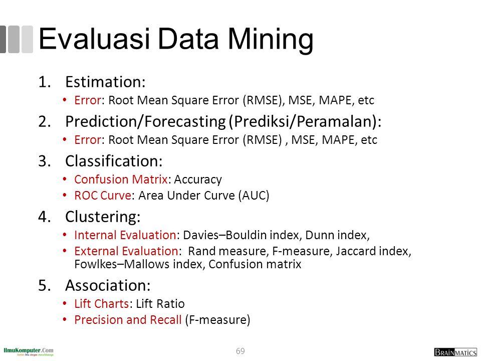 Evaluasi Data Mining 1.Estimation: Error: Root Mean Square Error (RMSE), MSE, MAPE, etc 2.Prediction/Forecasting (Prediksi/Peramalan): Error: Root Mea