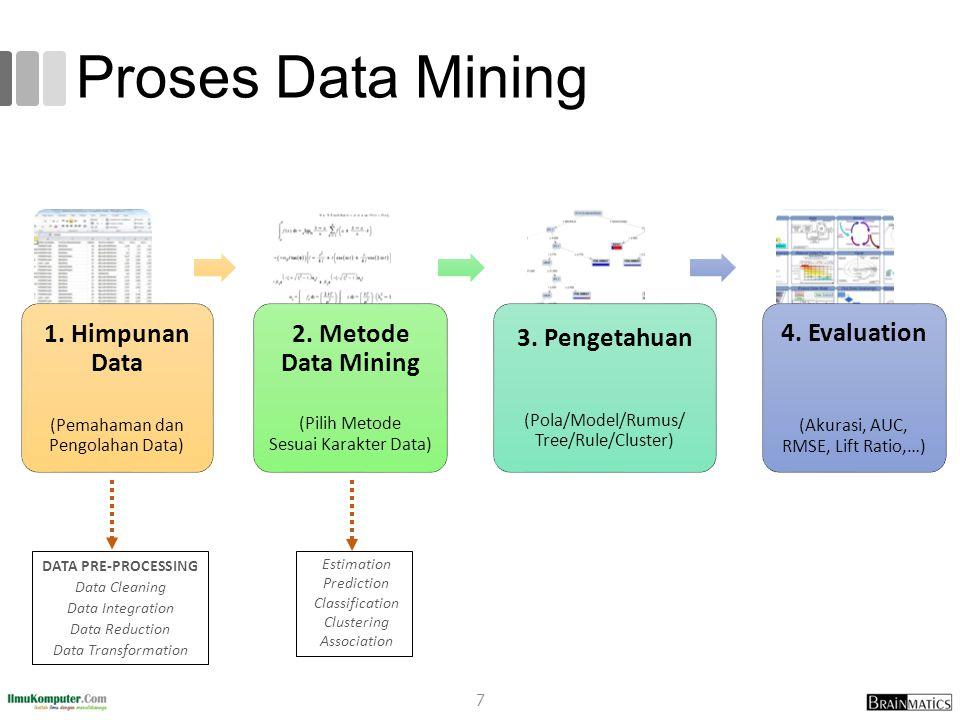 Proses Data Mining 1. Himpunan Data (Pemahaman dan Pengolahan Data) 2. Metode Data Mining (Pilih Metode Sesuai Karakter Data) 3. Pengetahuan (Pola/Mod