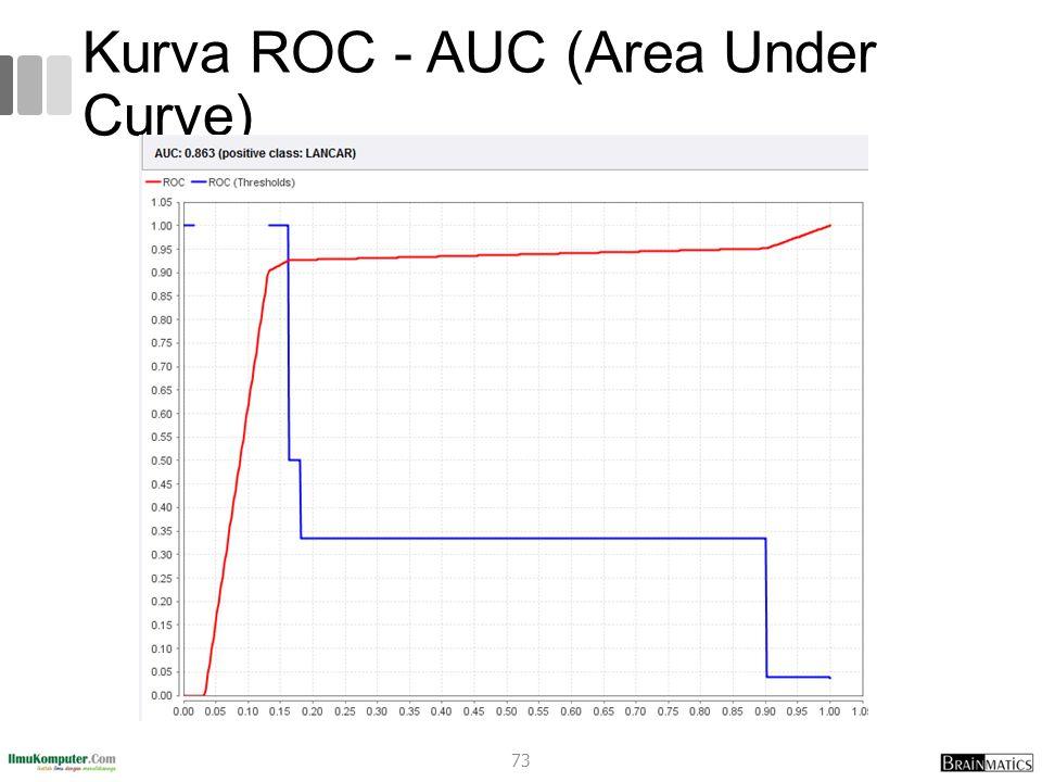 Kurva ROC - AUC (Area Under Curve) 73