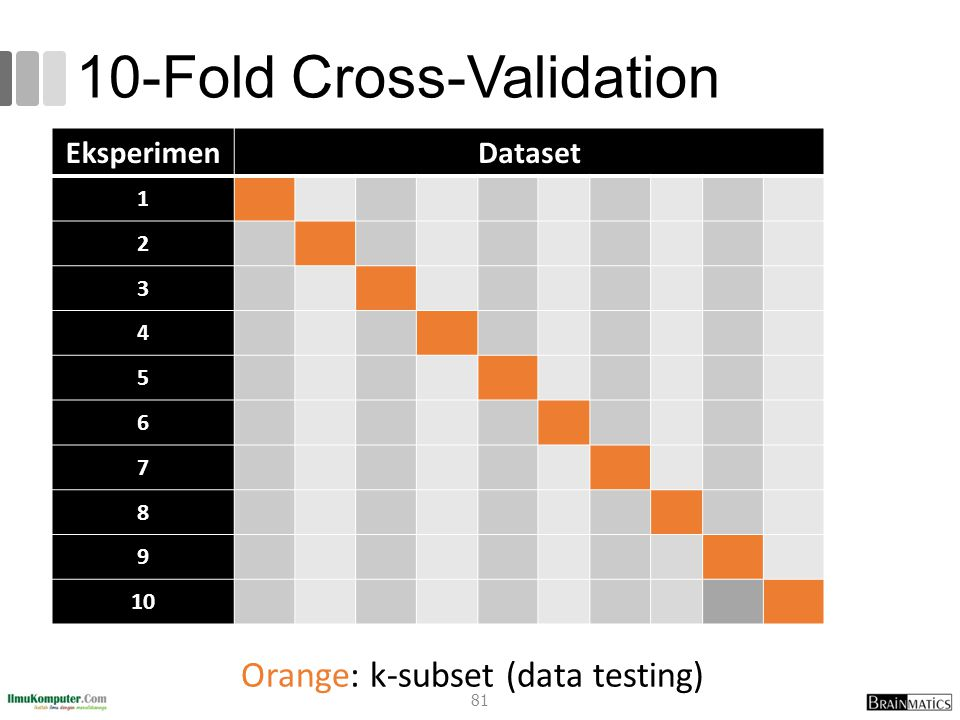 10-Fold Cross-Validation Orange: k-subset (data testing) EksperimenDataset 1 2 3 4 5 6 7 8 9 10 81