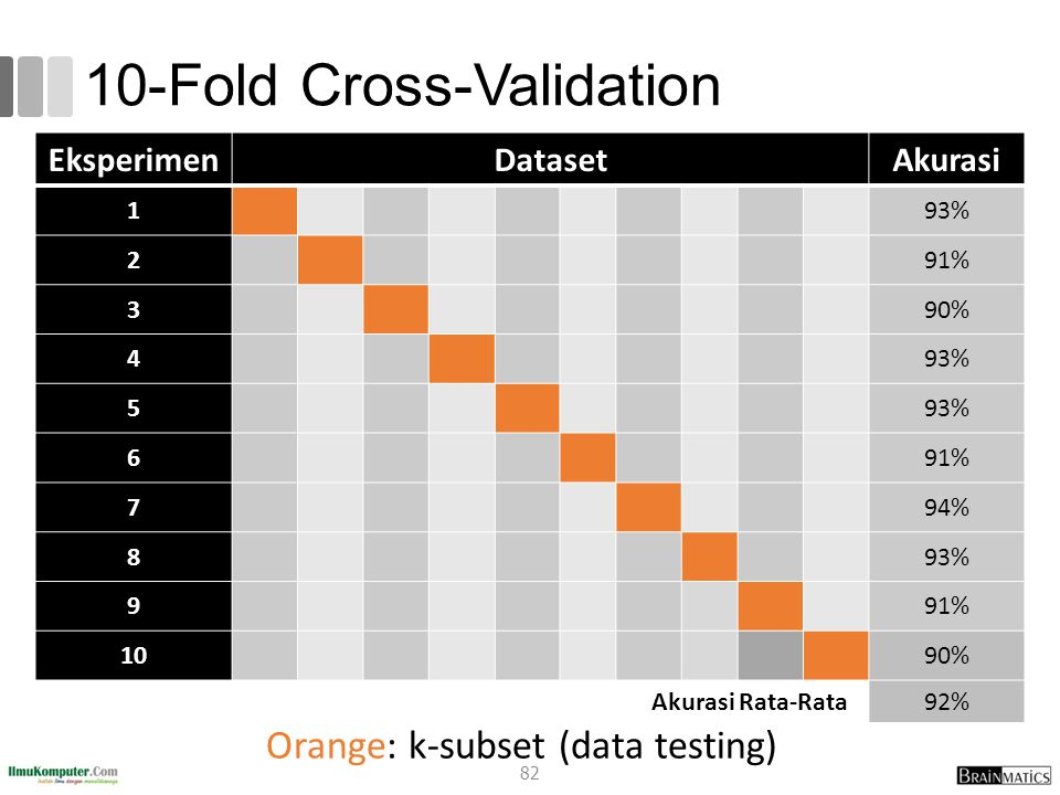 10-Fold Cross-Validation Orange: k-subset (data testing) EksperimenDatasetAkurasi 193% 291% 390% 493% 5 691% 794% 893% 991% 1090% Akurasi Rata-Rata92% 82
