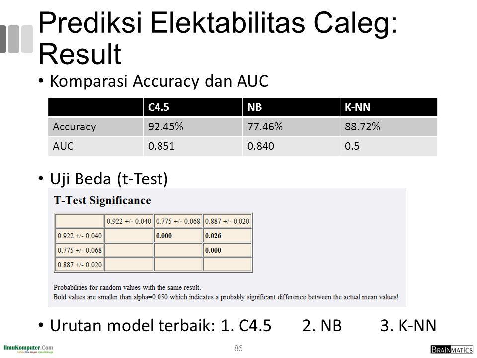 Prediksi Elektabilitas Caleg: Result Komparasi Accuracy dan AUC Uji Beda (t-Test) Urutan model terbaik: 1. C4.5 2. NB 3. K-NN C4.5NBK-NN Accuracy92.45