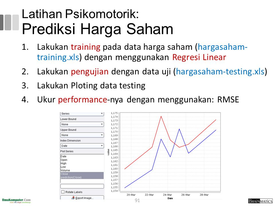 Latihan Psikomotorik: Prediksi Harga Saham 1.Lakukan training pada data harga saham (hargasaham- training.xls) dengan menggunakan Regresi Linear 2.Lak