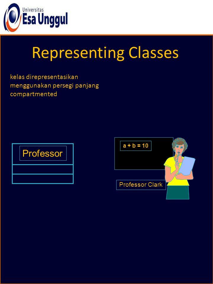 Representing Classes kelas direpresentasikan menggunakan persegi panjang compartmented Professor Professor Clark a + b = 10