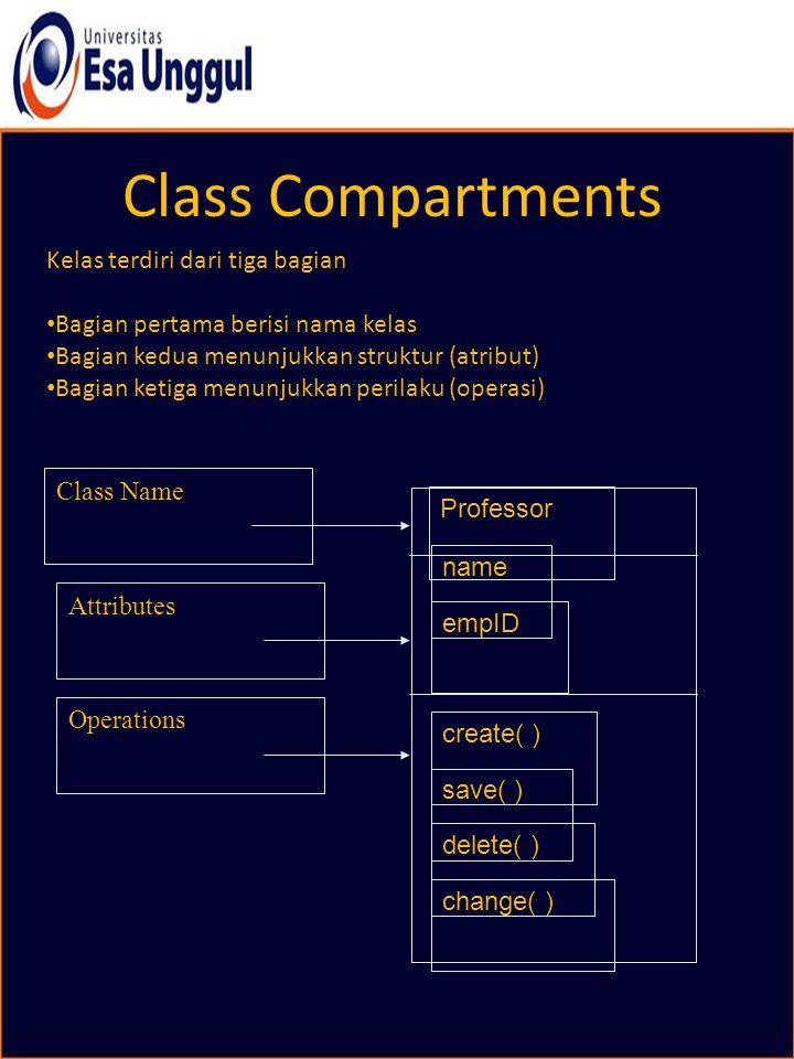 Class Compartments Kelas terdiri dari tiga bagian Bagian pertama berisi nama kelas Bagian kedua menunjukkan struktur (atribut) Bagian ketiga menunjukk