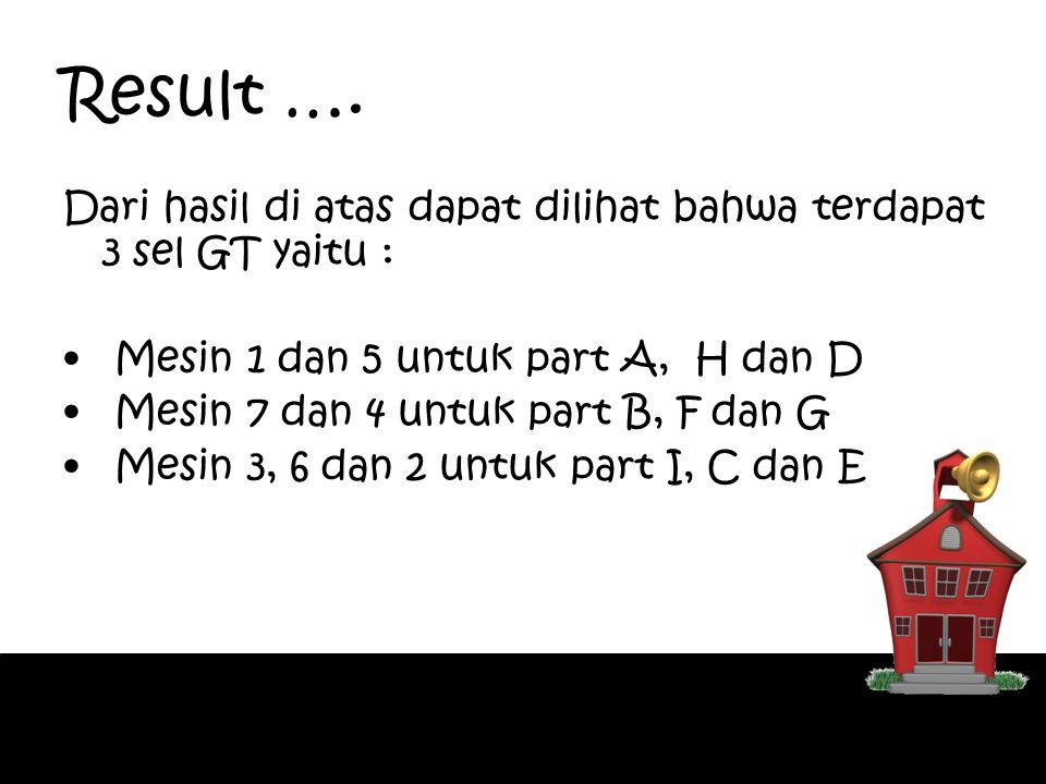 Result …. Dari hasil di atas dapat dilihat bahwa terdapat 3 sel GT yaitu : Mesin 1 dan 5 untuk part A, H dan D Mesin 7 dan 4 untuk part B, F dan G Mes