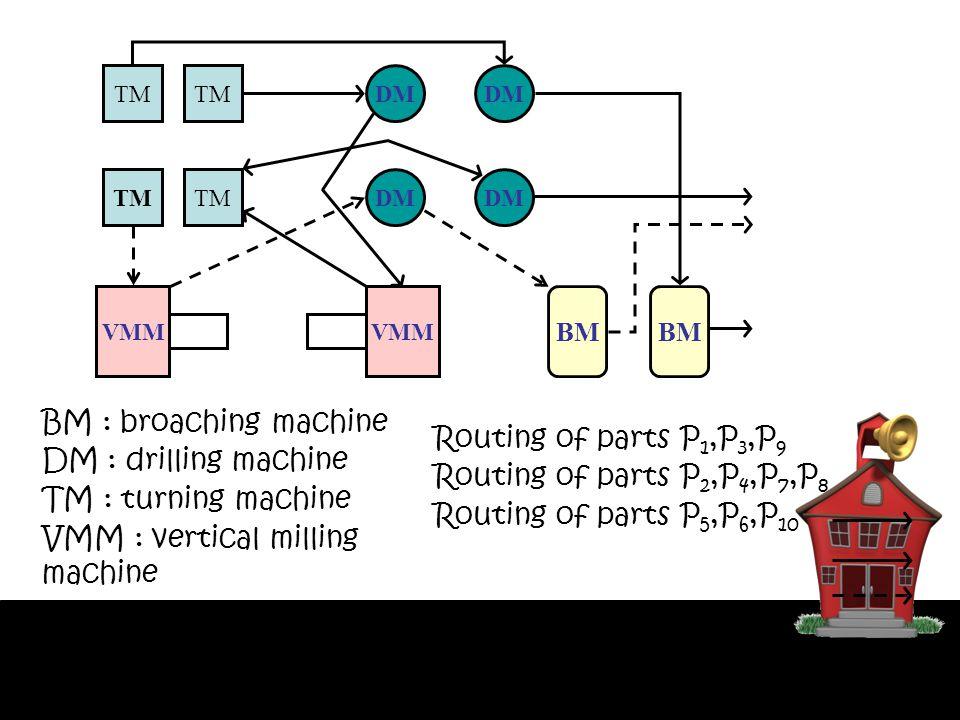 TM DM TM DM VMM BM BM : broaching machine DM : drilling machine TM : turning machine VMM : vertical milling machine Routing of parts P 1,P 3,P 9 Routi