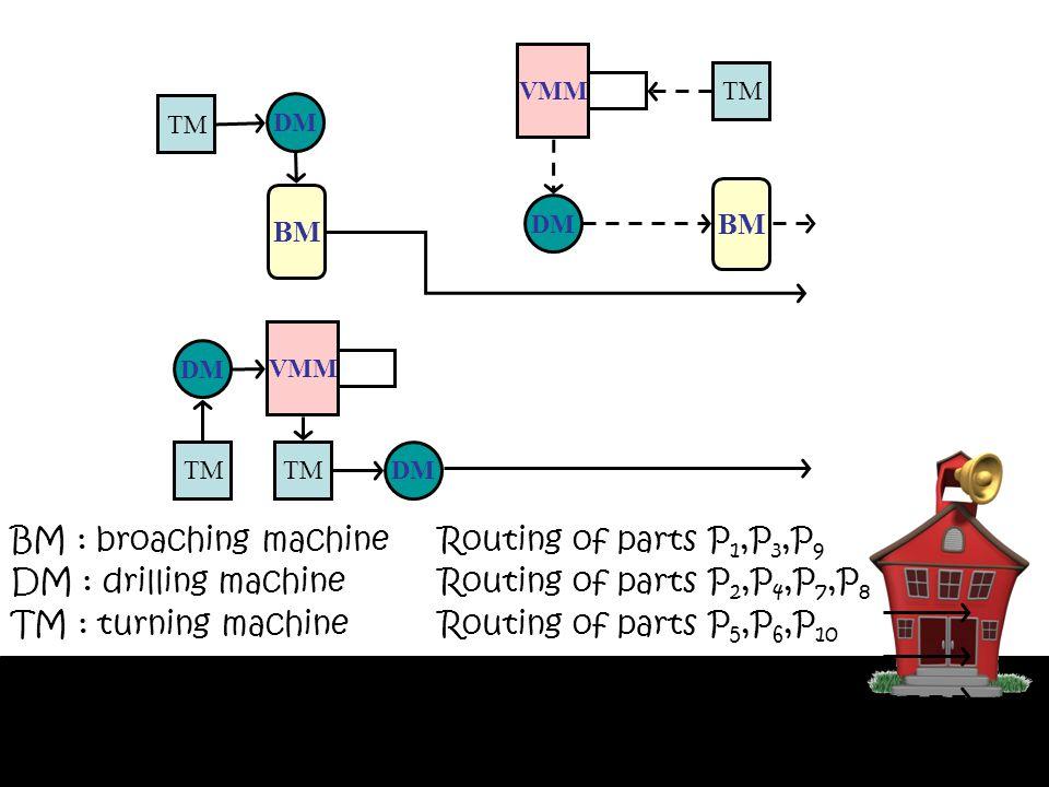 BM : broaching machine DM : drilling machine TM : turning machine Routing of parts P 1,P 3,P 9 Routing of parts P 2,P 4,P 7,P 8 Routing of parts P 5,P