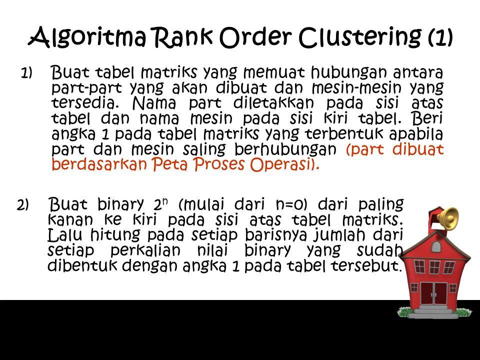 Algoritma Rank Order Clustering (1) 1)Buat tabel matriks yang memuat hubungan antara part-part yang akan dibuat dan mesin-mesin yang tersedia. Nama pa