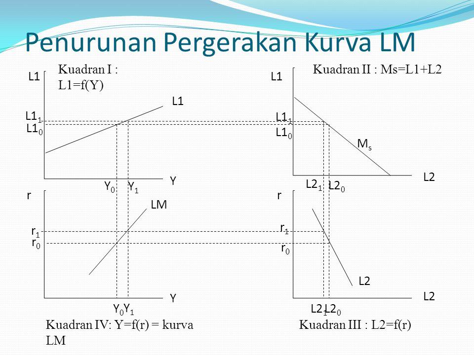 Penurunan Pergerakan Kurva LM Kuadran I : L1=f(Y) Kuadran II : Ms=L1+L2 Kuadran III : L2=f(r)Kuadran IV: Y=f(r) = kurva LM Y Y L1 r L2 r r0r0 r0r0 L1