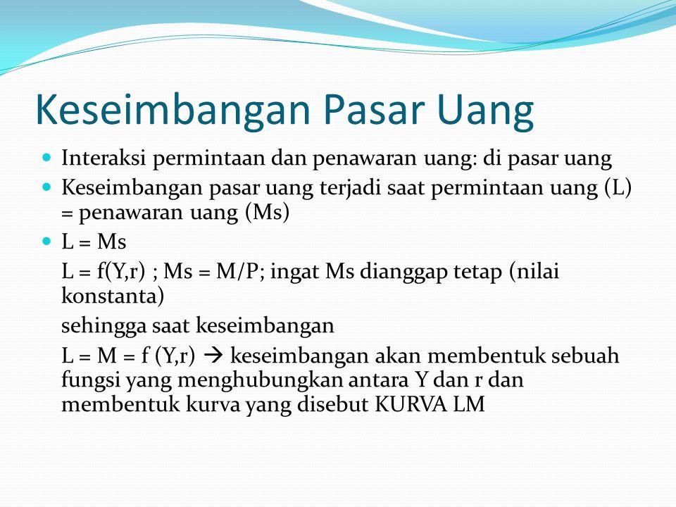 Keseimbangan Pasar Uang Interaksi permintaan dan penawaran uang: di pasar uang Keseimbangan pasar uang terjadi saat permintaan uang (L) = penawaran ua
