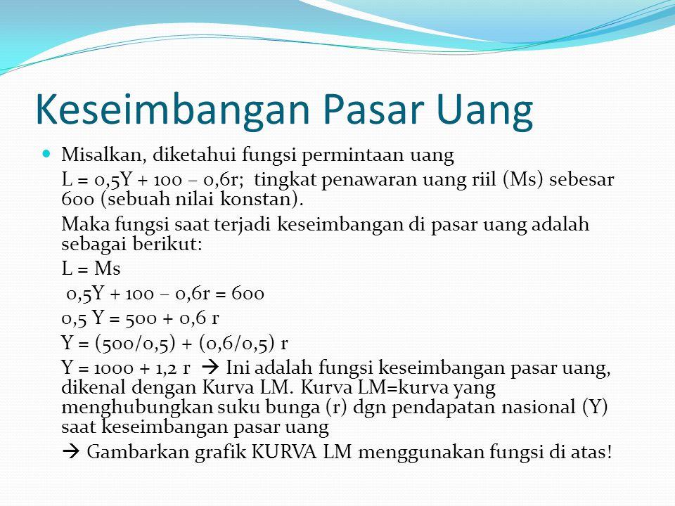 Keseimbangan Pasar Uang Misalkan, diketahui fungsi permintaan uang L = 0,5Y + 100 – 0,6r; tingkat penawaran uang riil (Ms) sebesar 600 (sebuah nilai k