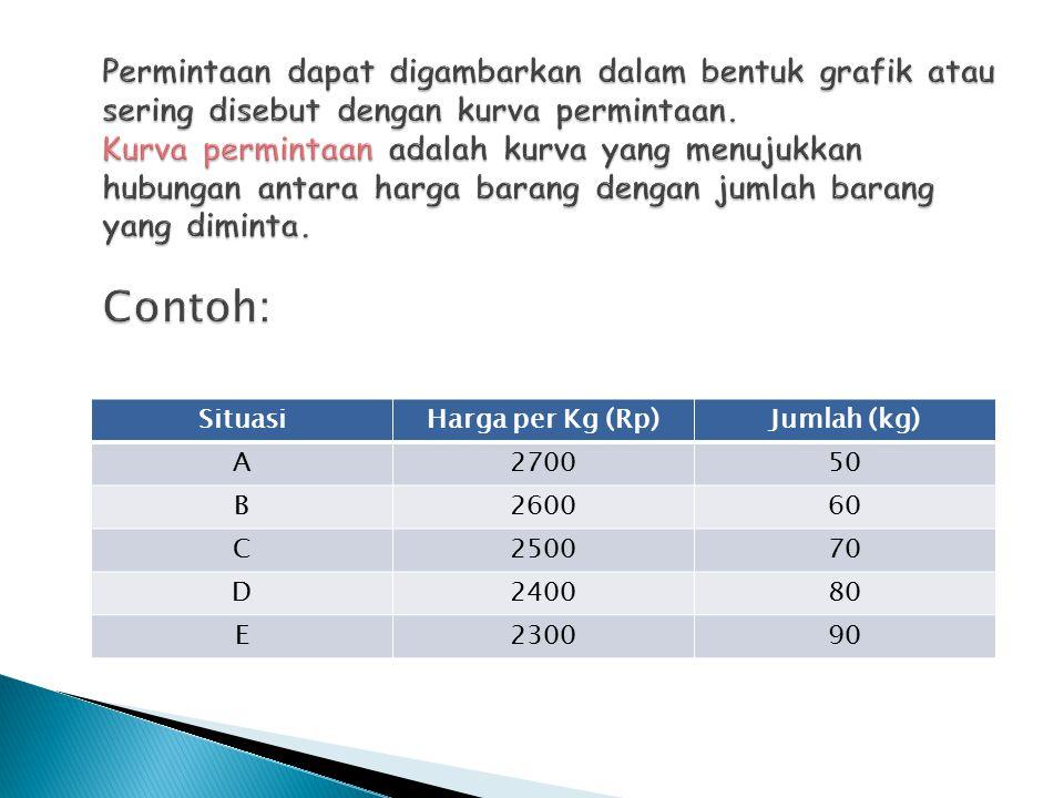 SituasiHarga per Kg (Rp)Jumlah (kg) A270050 B260060 C250070 D240080 E230090