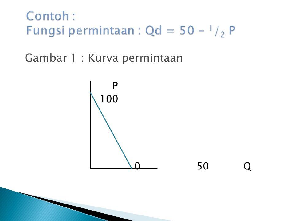 Gambar 1 : Kurva permintaan P 100 0 50 Q