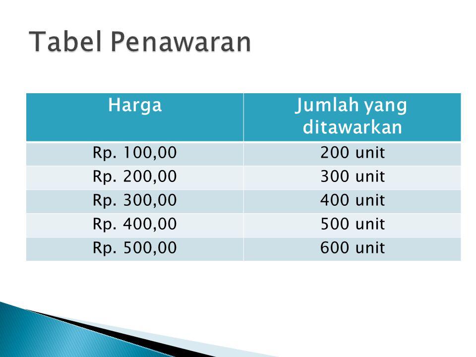 HargaJumlah yang ditawarkan Rp. 100,00200 unit Rp. 200,00300 unit Rp. 300,00400 unit Rp. 400,00500 unit Rp. 500,00600 unit