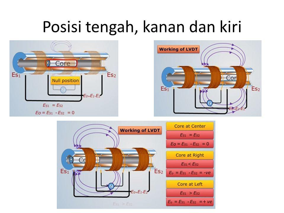 Posisi tengah, kanan dan kiri