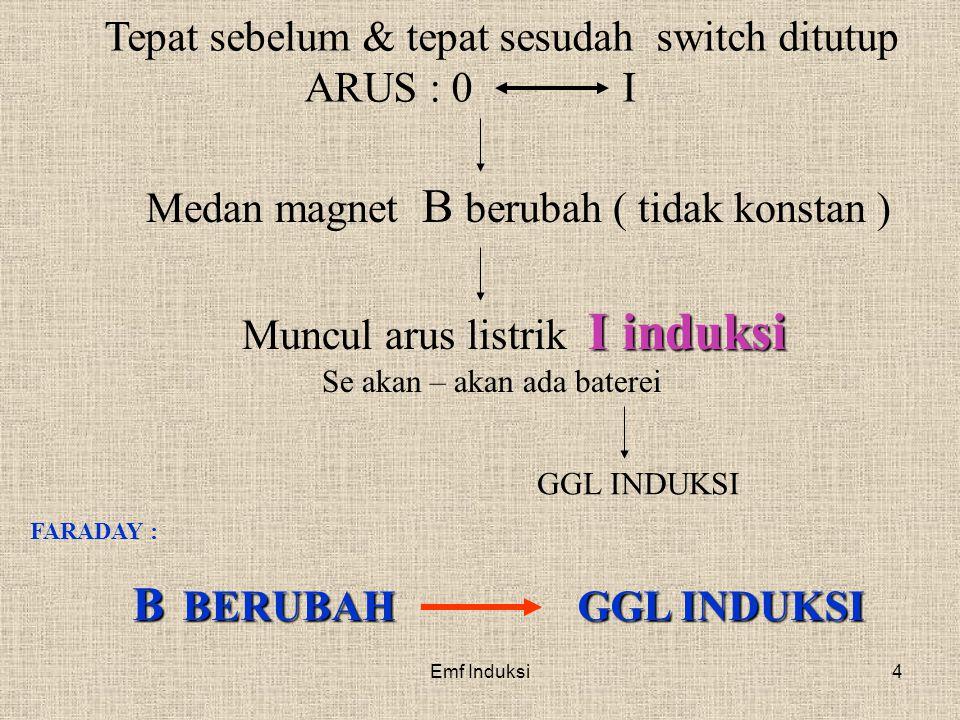 Emf Induksi4 Tepat sebelum & tepat sesudah switch ditutup ARUS : 0 I Medan magnet B berubah ( tidak konstan ) I induksi Muncul arus listrik I induksi