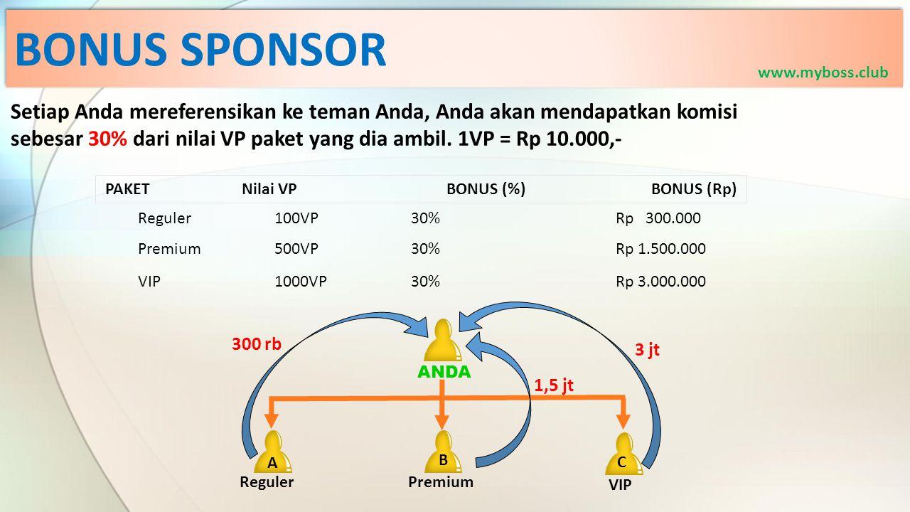 BONUS SPONSOR Setiap Anda mereferensikan ke teman Anda, Anda akan mendapatkan komisi sebesar 30% dari nilai VP paket yang dia ambil. 1VP = Rp 10.000,-