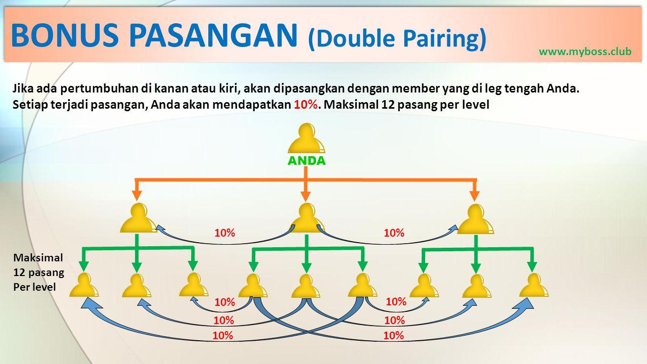 BONUS PASANGAN (Double Pairing) Jika ada pertumbuhan di kanan atau kiri, akan dipasangkan dengan member yang di leg tengah Anda. Setiap terjadi pasang