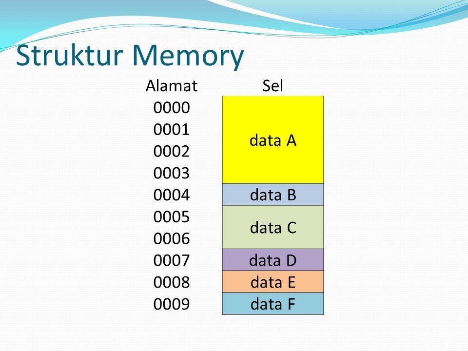 Struktur Memory Alamat Sel 0000 data A 0001 0002 0003 0004 data B 0005 data C 0006 0007 data D 0008 data E 0009 data F