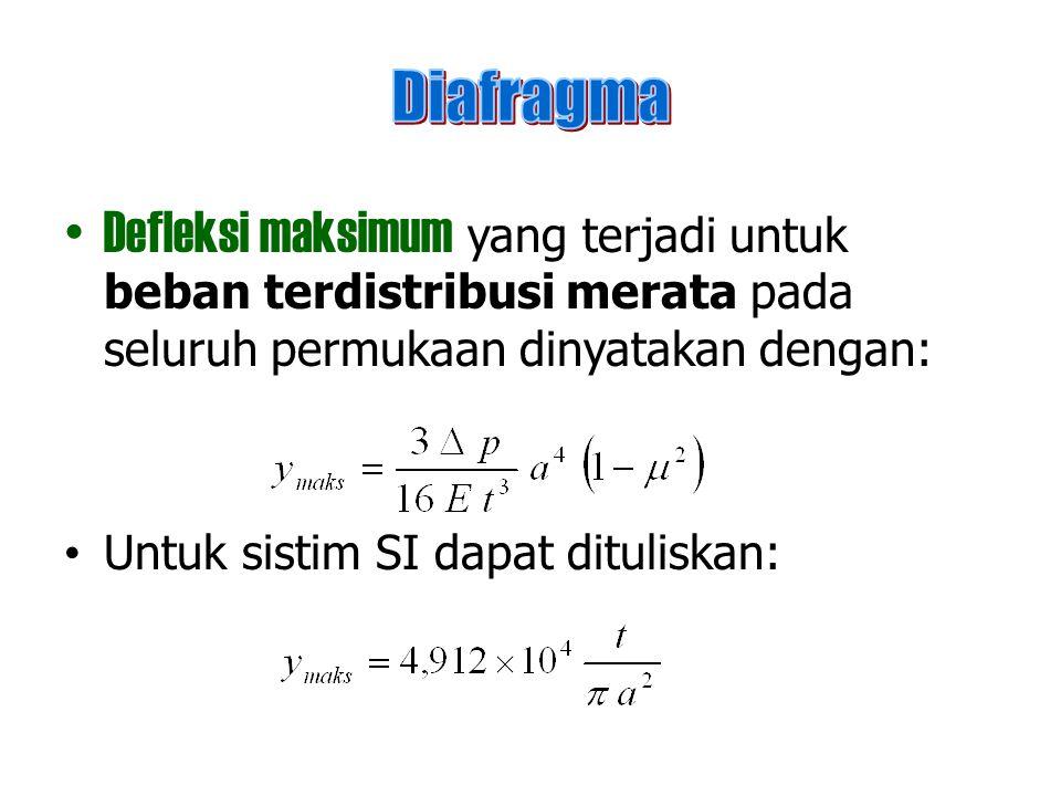 Defleksi maksimum yang terjadi untuk beban terdistribusi merata pada seluruh permukaan dinyatakan dengan: Untuk sistim SI dapat dituliskan: