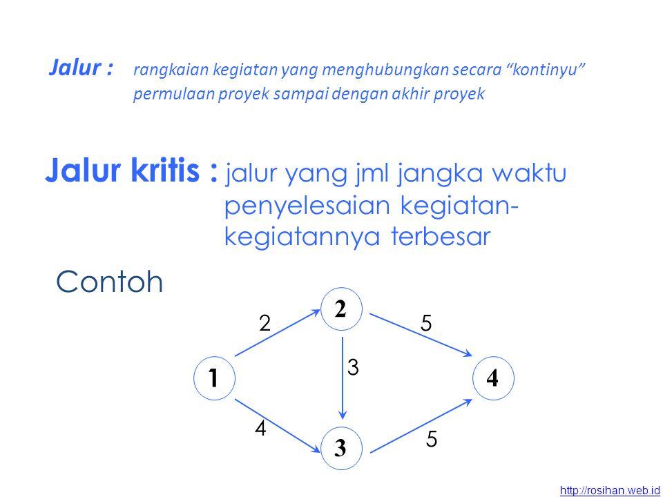 http://rosihan.web.id Contoh KegiatanPendahuluWaktu (bulan) Menggambar (a)-3 Peletakan pondasi (b1)a2 Pemesanan bahan (b2)a1 Memilih cat (c)bi, b21 Membangun rumah (d)b1, b23 Memilih keramik (e)c1 Penyelesaian (f)d, e1