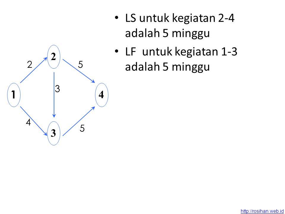 http://rosihan.web.id ES untuk kegiatan 1-2 adalah 0 ES untuk kegiatan 2-3 adalah 2 ES untuk kegiatan 3-4 adalah 5 EF untuk kegiatan 1-2 adalah 2 minggu EF untuk kegiatan 2-3 adalah 5 minggu EF untuk kegiatan 3-4 adalah 10 minggu 1 2 3 4 2 4 5 3 5