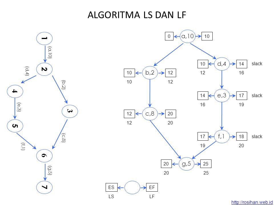 http://rosihan.web.id Langkah-langkahnya Algorithma ES dan EF Tuliskan waktu mulai tercepat (ES) di sebelah kiri, dan selesai tercepat (EF) di sebelah kanan masing2 kegiatan Algorithma LS dan LF - Tentukan dulu kapan proyek akan selesai.