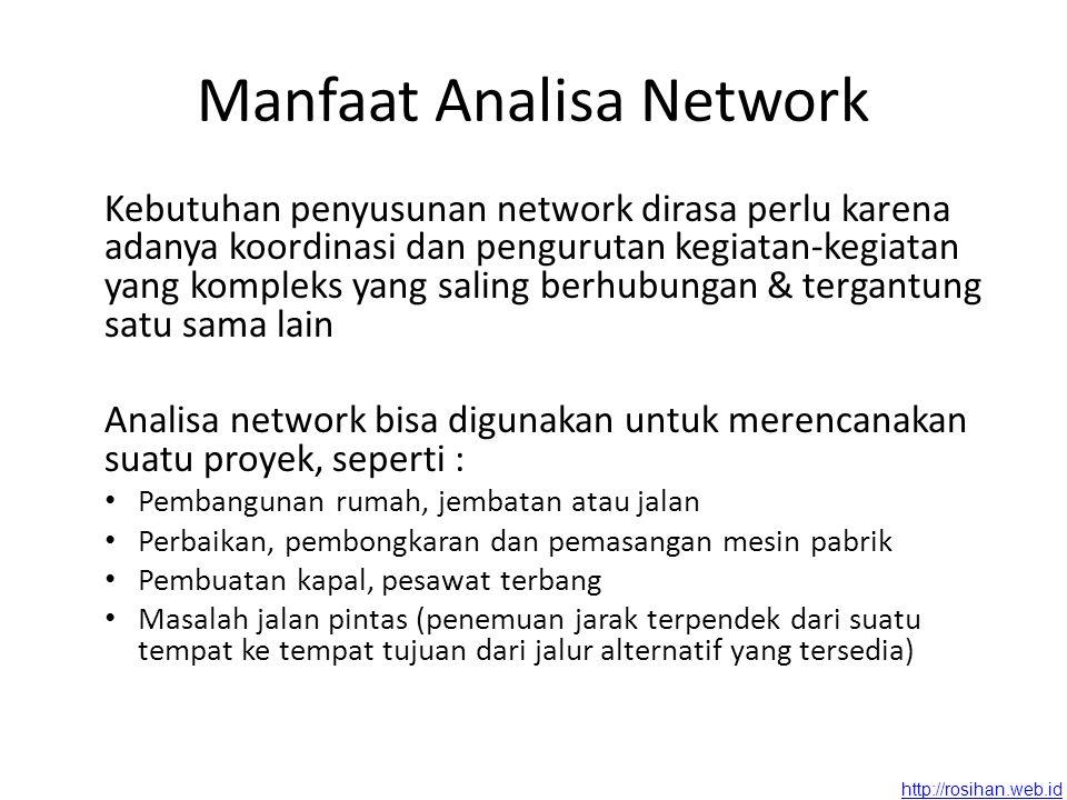 http://rosihan.web.id Jalur : rangkaian kegiatan yang menghubungkan secara kontinyu permulaan proyek sampai dengan akhir proyek Jalur kritis : jalur yang jml jangka waktu penyelesaian kegiatan- kegiatannya terbesar Contoh 1 2 3 4 2 4 5 3 5