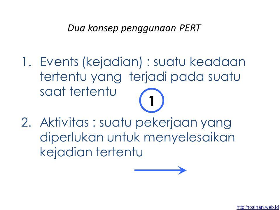 http://rosihan.web.id Dua konsep penggunaan PERT 1.Events (kejadian) : suatu keadaan tertentu yang terjadi pada suatu saat tertentu 2.Aktivitas : suatu pekerjaan yang diperlukan untuk menyelesaikan kejadian tertentu 1