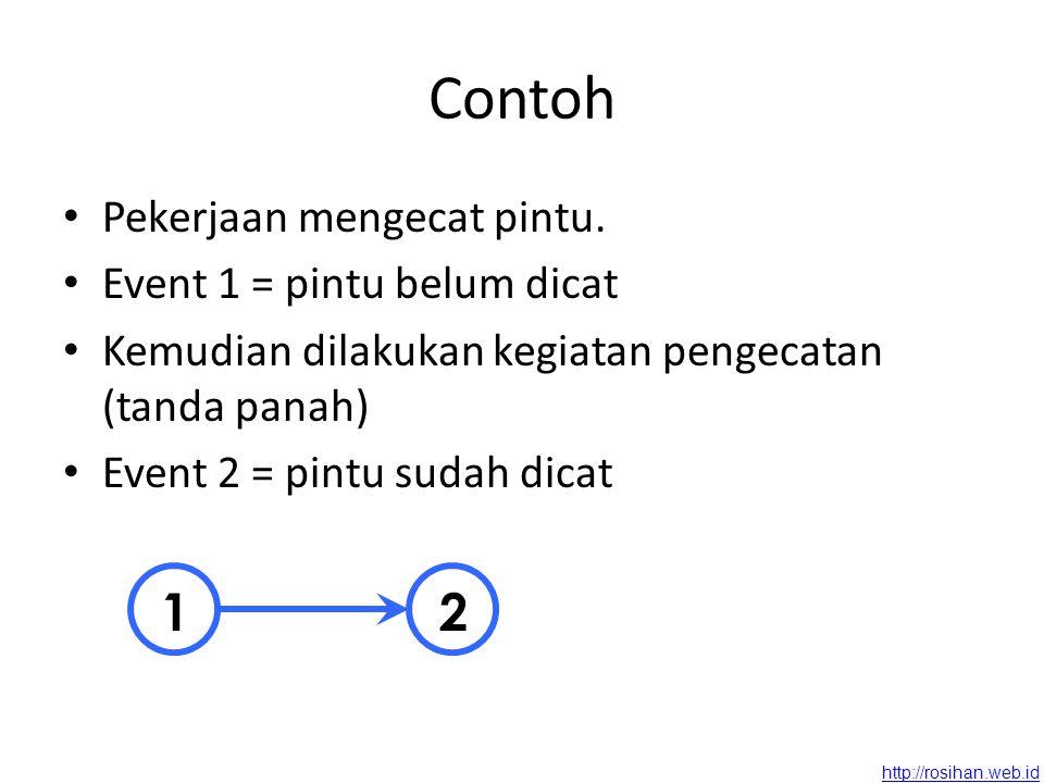 http://rosihan.web.id LS untuk kegiatan 2-4 adalah 5 minggu LF untuk kegiatan 1-3 adalah 5 minggu 1 2 3 4 2 4 5 3 5