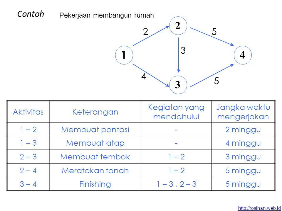 http://rosihan.web.id ANALISA NETWORK METODE ALGORITMA 2 3 4 6 1 5 7 (a,10) (b,2)(c,8) (f,1) (e,3) (d,4) (g,5) KegiatanKeterangan Kegiatan yang mendahului Wakftu (minggu) aMerencanakan-10 bMemesan mesina2 cMenyesuaikan mesinb8 dPesan material rangkaa4 eMembuat rangkad3 fFisinishing rangkae1 gPasang mesin pada rangka dan stelc, f5