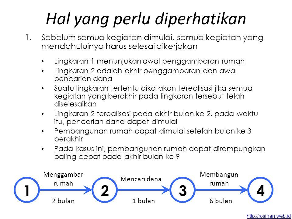 http://rosihan.web.id Contoh AktivitasKeterangan Kegiatan yang mendahului Jangka waktu mengerjakan 1 – 2Membuat pontasi-2 minggu 1 – 3Membuat atap-4 minggu 2 – 3Membuat tembok1 – 23 minggu 2 – 4Meratakan tanah1 – 25 minggu 3 – 4Finishing1 – 3, 2 – 35 minggu 1 2 3 4 2 4 5 3 5 Pekerjaan membangun rumah